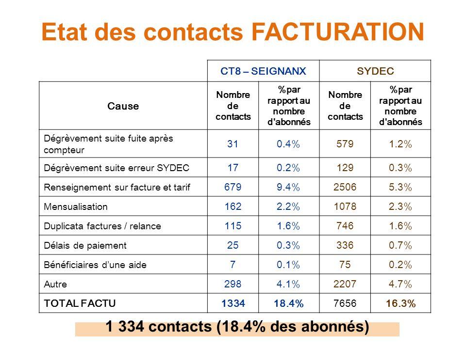 Etat des contacts FACTURATION CT8 – SEIGNANXSYDEC Cause Nombre de contacts %par rapport au nombre d'abonnés Nombre de contacts %par rapport au nombre