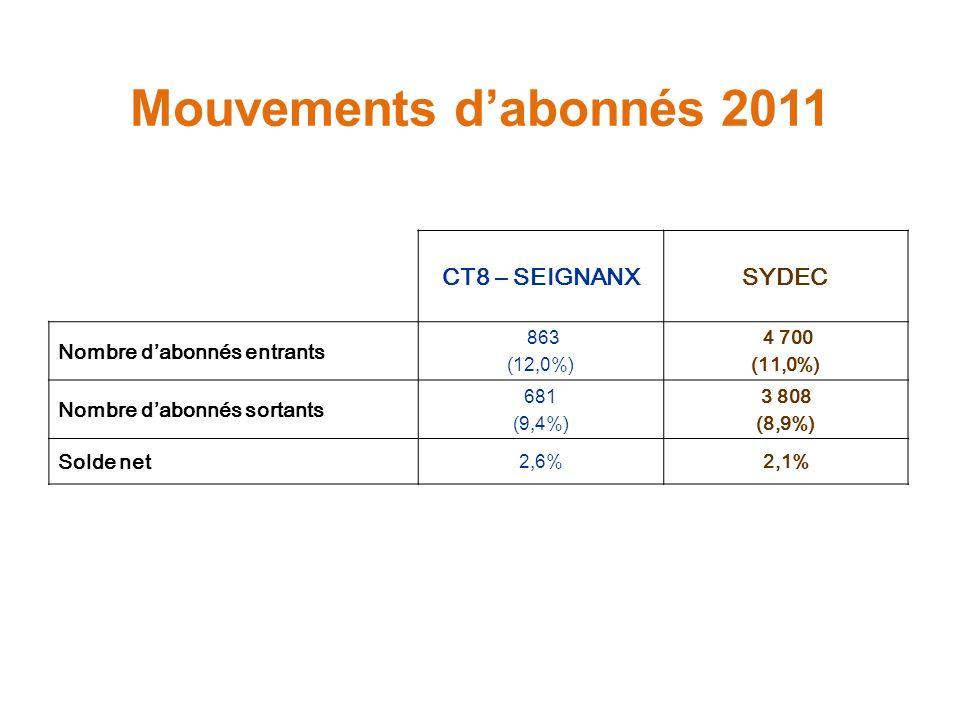 Mouvements dabonnés 2011 CT8 – SEIGNANXSYDEC Nombre dabonnés entrants 863 (12,0%) 4 700 (11,0%) Nombre dabonnés sortants 681 (9,4%) 3 808 (8,9%) Solde
