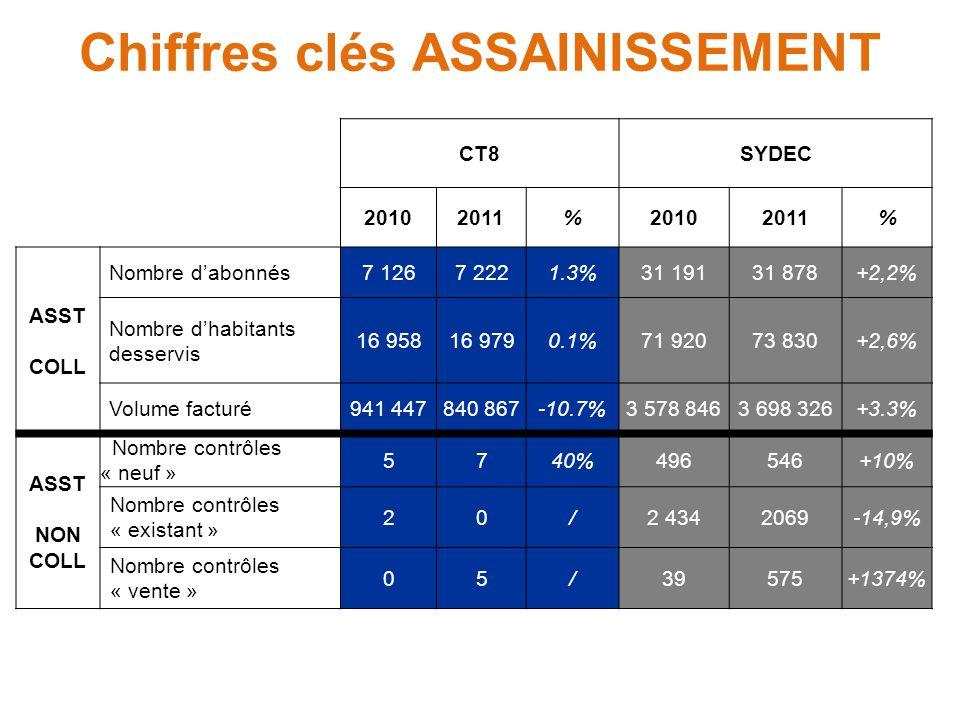 CT8SYDEC 20102011%20102011% ASST COLL Nombre dabonnés7 1267 2221.3%31 19131 878+2,2% Nombre dhabitants desservis 16 95816 9790.1%71 92073 830+2,6% Vol