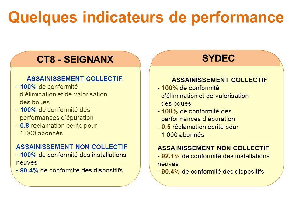 Quelques indicateurs de performance CT8 - SEIGNANX ASSAINISSEMENT COLLECTIF - 100% de conformité délimination et de valorisation des boues - 100% de c