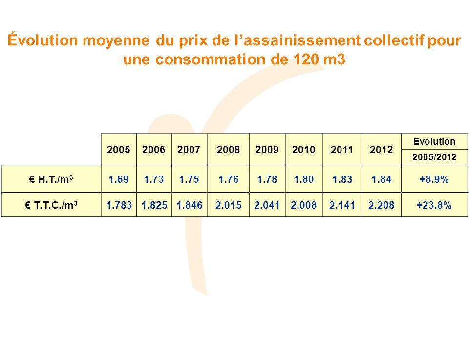 Évolution moyenne du prix de lassainissement collectif pour une consommation de 120 m3 20052006200720082009201020112012 Evolution 2005/2012 H.T./m 3 1
