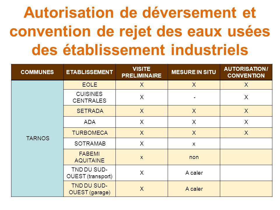 Autorisation de déversement et convention de rejet des eaux usées des établissement industriels COMMUNESETABLISSEMENT VISITE PRELIMINAIRE MESURE IN SI