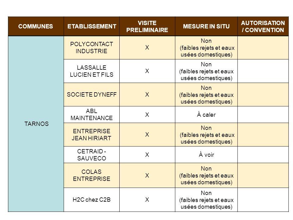 COMMUNESETABLISSEMENT VISITE PRELIMINAIRE MESURE IN SITU AUTORISATION / CONVENTION TARNOS POLYCONTACT INDUSTRIE X Non (faibles rejets et eaux usées do