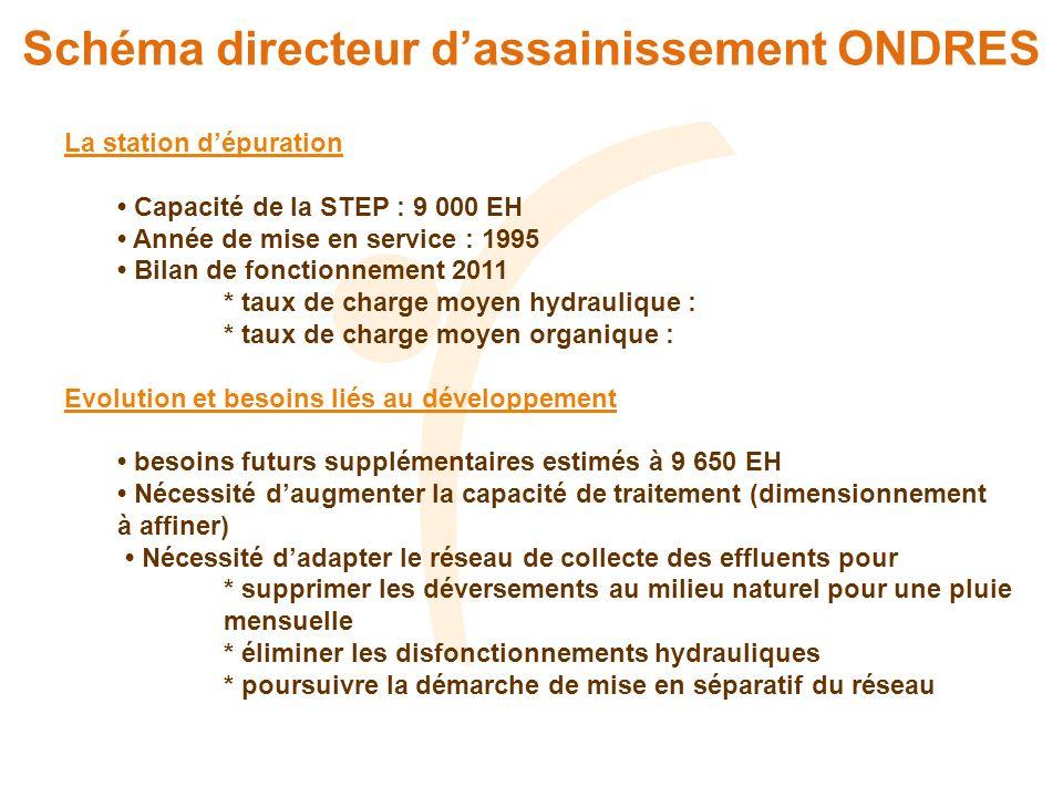 Schéma directeur dassainissement ONDRES La station dépuration Capacité de la STEP : 9 000 EH Année de mise en service : 1995 Bilan de fonctionnement 2