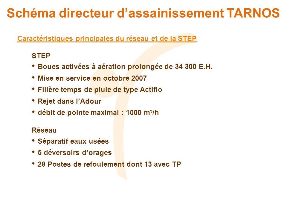 Schéma directeur dassainissement TARNOS Caractéristiques principales du réseau et de la STEP STEP Boues activées à aération prolongée de 34 300 E.H. M