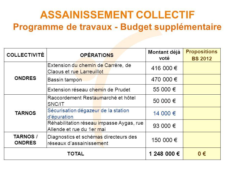 COLLECTIVITÉOPÉRATIONS Montant déjà voté Propositions BS 2012 ONDRES Extension du chemin de Carrère, de Claous et rue Larreuillot 416 000 Bassin tampo
