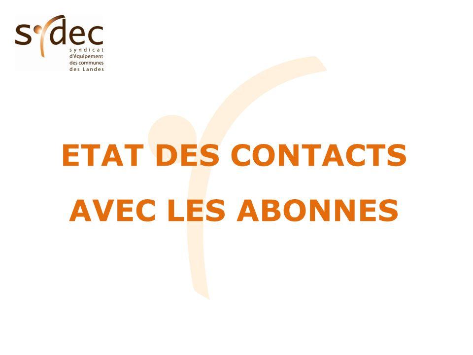 Etat des contacts (hors mouvements dabonnés) CT8 – SEIGNANXSYDEC Catégorie Nombre de contacts %par rapport au nombre d abonnés Nombre de contacts %par rapport au nombre d abonnés Eau potable--25077.1% Assainissement collectif2613.6%14684.4% Facturation133418.5%765616.3% TOTAL159522.2%1163124.8% 22.2% des abonnés du CT ayant contacté le SYDEC en 2011.