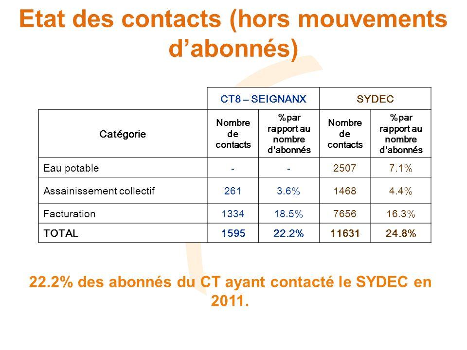 Etat des contacts ASST CT8 – SEIGNANXSYDEC Cause Nombre de contacts %par rapport au nombre d abonnés Nombre de contacts %par rapport au nombre d abonnés Bouchage réseau EU* 660.91%5031.5% Contrôle branchement 1411.95%5941.8% Problème d odeur* 90.12%610.2% Problème débordement réseau EU* 70.10%630.2% Problème lié à des travaux ou de mise en service* 50.07%370.1% Problème pollution* 20.03%40% Réclamations suite travaux* 50.07%260.1% Demande dindemnisation* 10.01%40% Renseignements divers 250.35%1760.5% TOTAL ASST2613.61%14684.4% - 261 contacts (3.6% des abonnés) dont : - 95 réclamations (*) : 1.3% des abonnés - 166 demandes de renseignements : 2.3% des abonnés