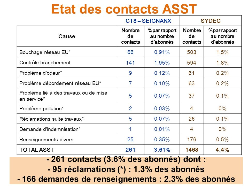 Etat des contacts FACTURATION CT8 – SEIGNANXSYDEC Cause Nombre de contacts %par rapport au nombre d abonnés Nombre de contacts %par rapport au nombre d abonnés Dégrèvement suite fuite après compteur 310.4%5791.2% Dégrèvement suite erreur SYDEC 170.2%1290.3% Renseignement sur facture et tarif 6799.4%25065.3% Mensualisation 1622.2%10782.3% Duplicata factures / relance 1151.6%7461.6% Délais de paiement 250.3%3360.7% Bénéficiaires dune aide 70.1%750.2% Autre 2984.1%22074.7% TOTAL FACTU133418.4%765616.3% 1 334 contacts (18.4% des abonnés)