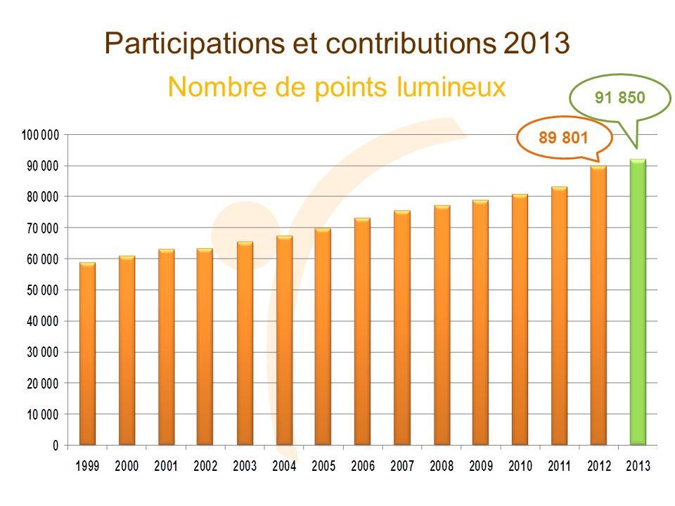 Nombre de points lumineux Participations et contributions 2013 89 801 91 850