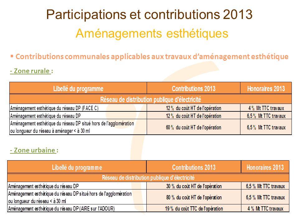 Contributions communales applicables aux travaux daménagement esthétique Aménagements esthétiques Participations et contributions 2013 - Zone rurale :