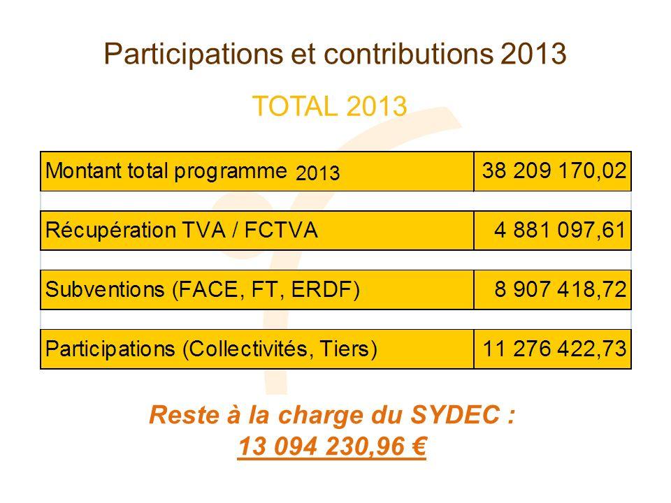 Reste à la charge du SYDEC : 13 094 230,96 2013 TOTAL 2013 Participations et contributions 2013