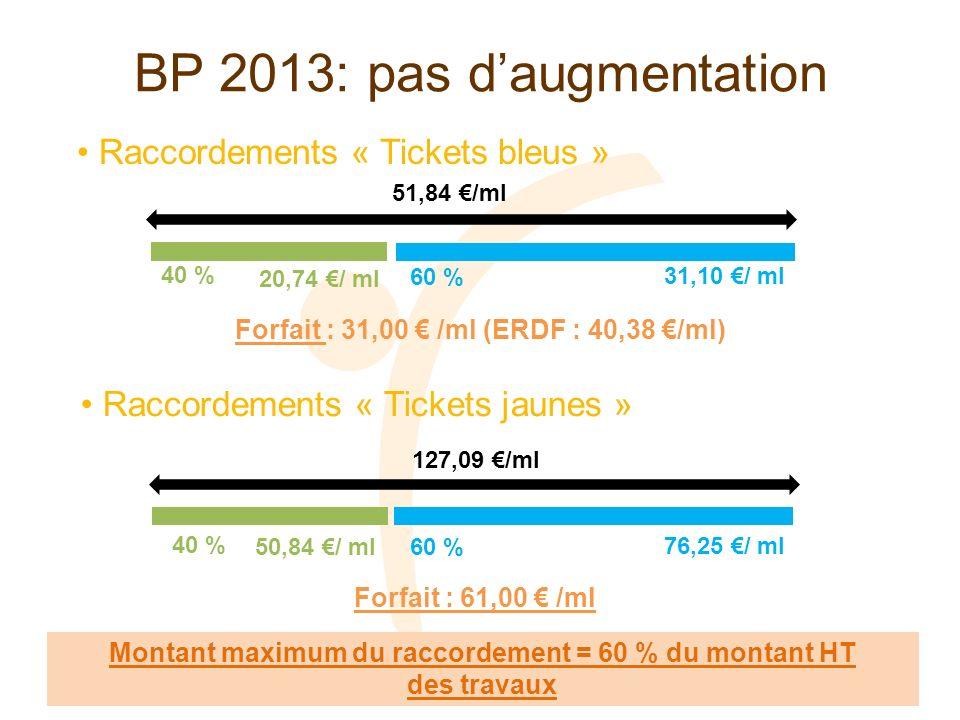 Investissements éclairage public Participations et contributions 2013 Ballons fluos : 3 M