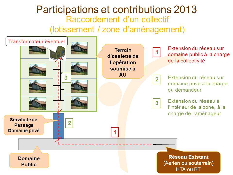 Raccordement dun collectif (lotissement / zone daménagement) Réseau Existant (Aérien ou souterrain) HTA ou BT Domaine Public 1 2 Servitude de Passage