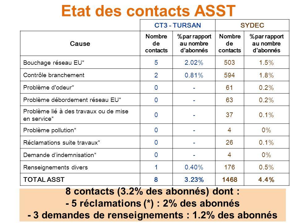 Etat des contacts ASST CT3 - TURSANSYDEC Cause Nombre de contacts %par rapport au nombre d'abonnés Nombre de contacts %par rapport au nombre d'abonnés