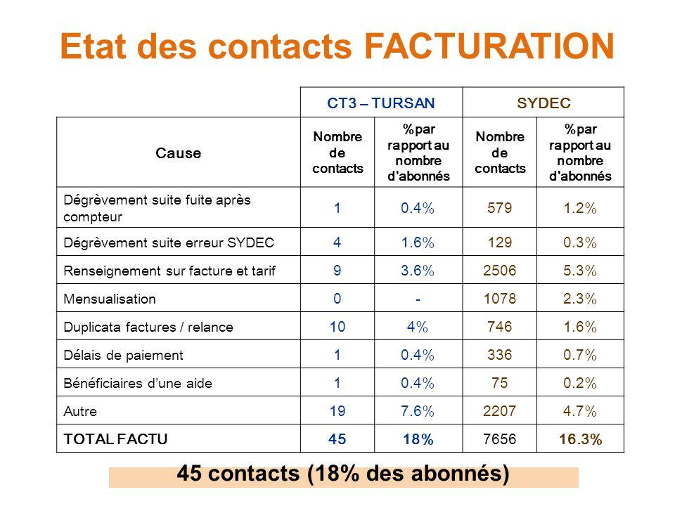 Etat des contacts FACTURATION CT3 – TURSANSYDEC Cause Nombre de contacts %par rapport au nombre d'abonnés Nombre de contacts %par rapport au nombre d'