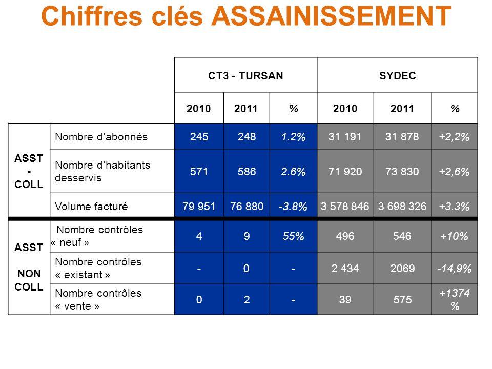 Chiffres clés ASSAINISSEMENT CT3 - TURSANSYDEC 20102011%20102011% ASST - COLL Nombre dabonnés2452481.2%31 19131 878+2,2% Nombre dhabitants desservis 5
