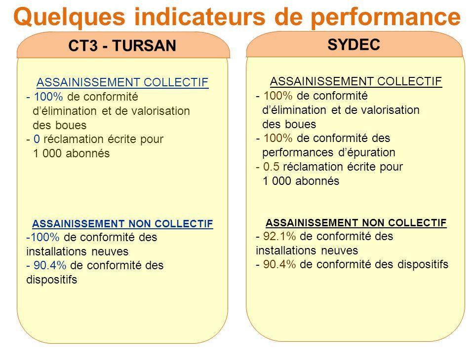 Quelques indicateurs de performance CT3 - TURSAN SYDEC ASSAINISSEMENT COLLECTIF - 100% de conformité délimination et de valorisation des boues - 0 réc