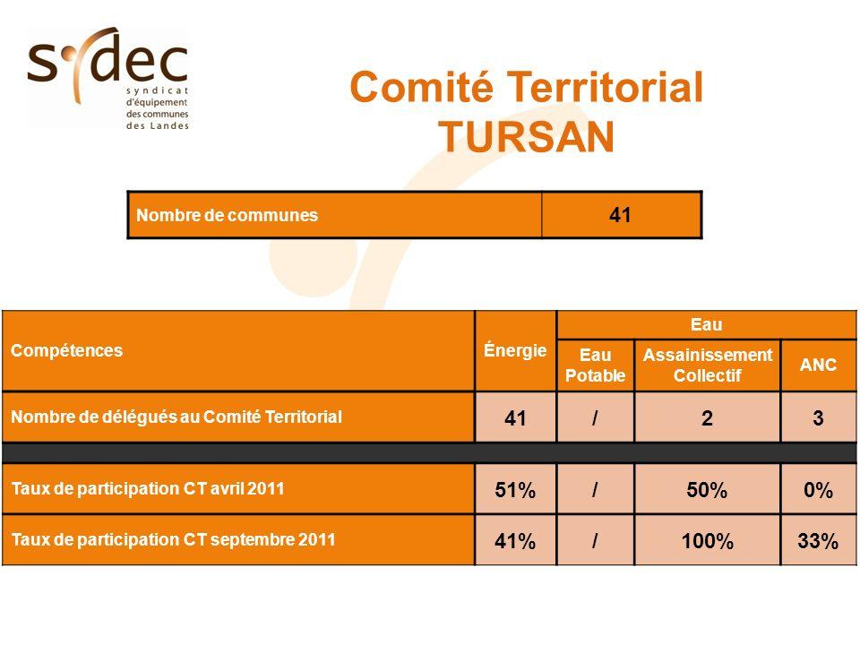 Comité Territorial TURSAN Nombre de communes 41 CompétencesÉnergie Eau Eau Potable Assainissement Collectif ANC Nombre de délégués au Comité Territori