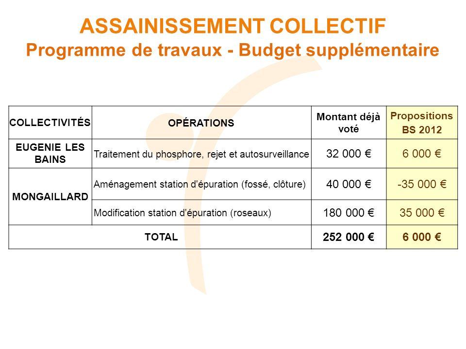 COLLECTIVITÉSOPÉRATIONS Montant déjà voté Propositions BS 2012 EUGENIE LES BAINS Traitement du phosphore, rejet et autosurveillance 32 000 6 000 MONGA