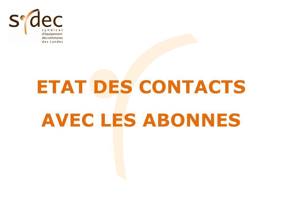 Etat des contacts (hors mouvements dabonnés) CT3 – TURSANSYDEC Catégorie Nombre de contacts %par rapport au nombre d abonnés Nombre de contacts %par rapport au nombre d abonnés Eau potable--25077.1% Assainissement collectif83.2%14684.4% Facturation4518.1%765616.3% TOTAL5321.4%1163124.8% 21.4% des abonnés du CT ayant contacté le SYDEC en 2011.