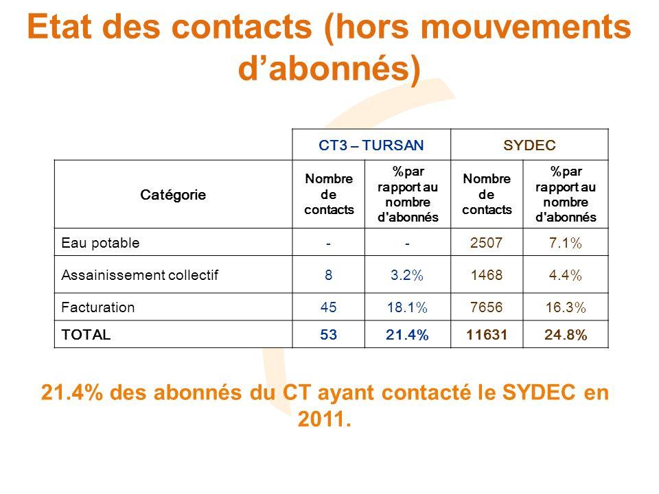 Etat des contacts ASST CT3 - TURSANSYDEC Cause Nombre de contacts %par rapport au nombre d abonnés Nombre de contacts %par rapport au nombre d abonnés Bouchage réseau EU* 52.02%5031.5% Contrôle branchement 20.81%5941.8% Problème d odeur* 0-610.2% Problème débordement réseau EU* 0-630.2% Problème lié à des travaux ou de mise en service* 0-370.1% Problème pollution* 0-40% Réclamations suite travaux* 0-260.1% Demande dindemnisation* 0-40% Renseignements divers 10.40%1760.5% TOTAL ASST83.23%14684.4% 8 contacts (3.2% des abonnés) dont : - 5 réclamations (*) : 2% des abonnés - 3 demandes de renseignements : 1.2% des abonnés
