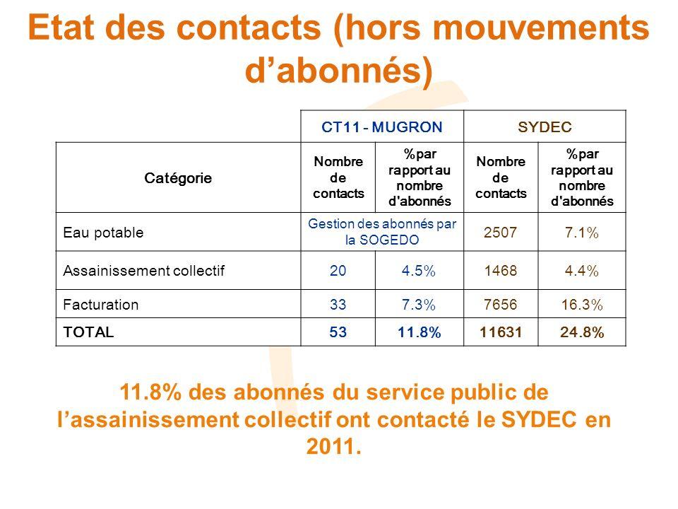 Etat des contacts (hors mouvements dabonnés) CT11 - MUGRONSYDEC Catégorie Nombre de contacts %par rapport au nombre d'abonnés Nombre de contacts %par
