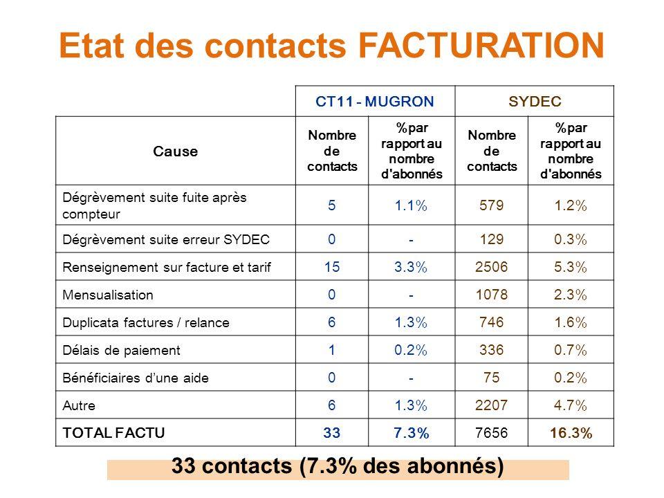 Etat des contacts FACTURATION CT11 - MUGRONSYDEC Cause Nombre de contacts %par rapport au nombre d'abonnés Nombre de contacts %par rapport au nombre d