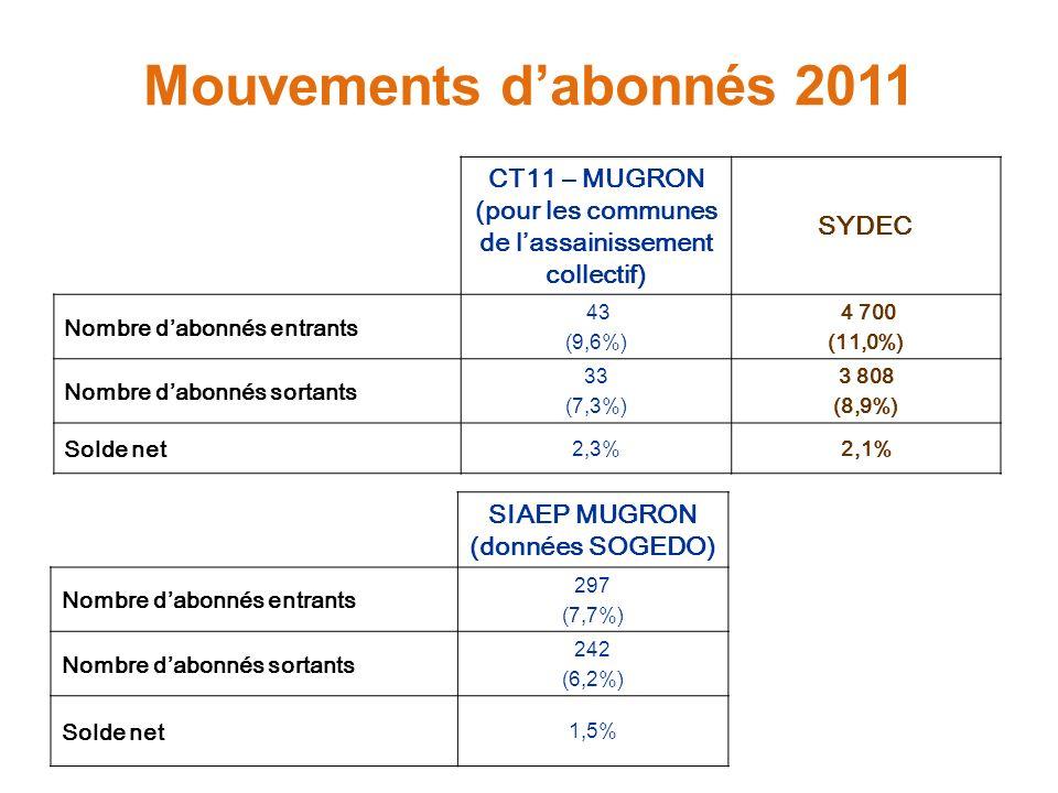 Mouvements dabonnés 2011 CT11 – MUGRON (pour les communes de lassainissement collectif) SYDEC Nombre dabonnés entrants 43 (9,6%) 4 700 (11,0%) Nombre