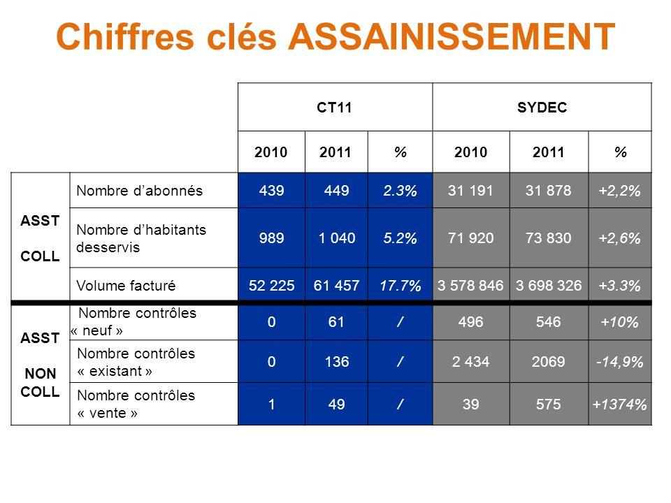 CT11SYDEC 20102011%20102011% ASST COLL Nombre dabonnés4394492.3%31 19131 878+2,2% Nombre dhabitants desservis 9891 0405.2%71 92073 830+2,6% Volume fac