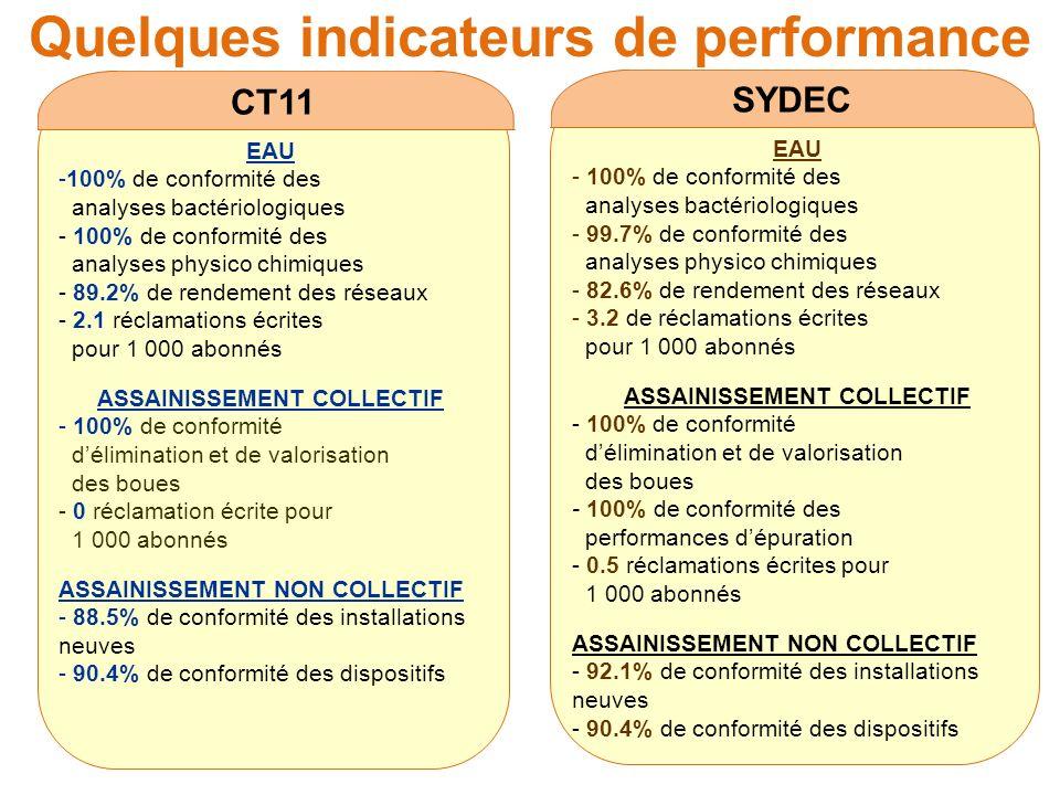 Quelques indicateurs de performance CT11 EAU -100% de conformité des analyses bactériologiques - 100% de conformité des analyses physico chimiques - 8