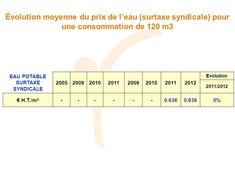 EAU POTABLE SURTAXE SYNDICALE 20052009201020112009201020112012 Evolution 2011/2012 H.T./m 3 ------0.636 0% Évolution moyenne du prix de leau (surtaxe