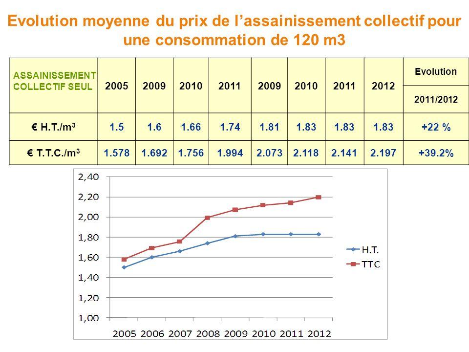 Evolution moyenne du prix de lassainissement collectif pour une consommation de 120 m3 20052009201020112009201020112012 Evolution 2011/2012 H.T./m 3 1