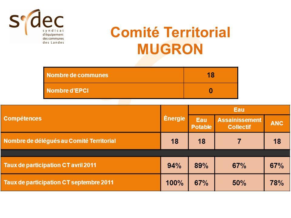 Comité Territorial MUGRON Nombre de communes 18 Nombre dEPCI 0 CompétencesÉnergie Eau Eau Potable Assainissement Collectif ANC Nombre de délégués au C