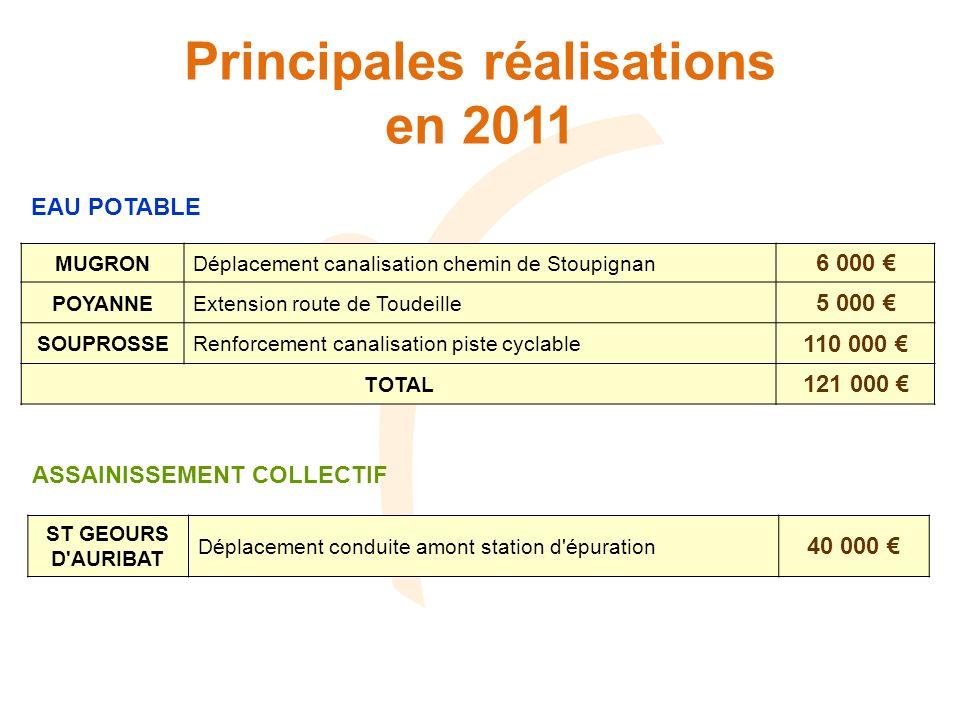 Principales réalisations en 2011 EAU POTABLE MUGRONDéplacement canalisation chemin de Stoupignan 6 000 POYANNEExtension route de Toudeille 5 000 SOUPR
