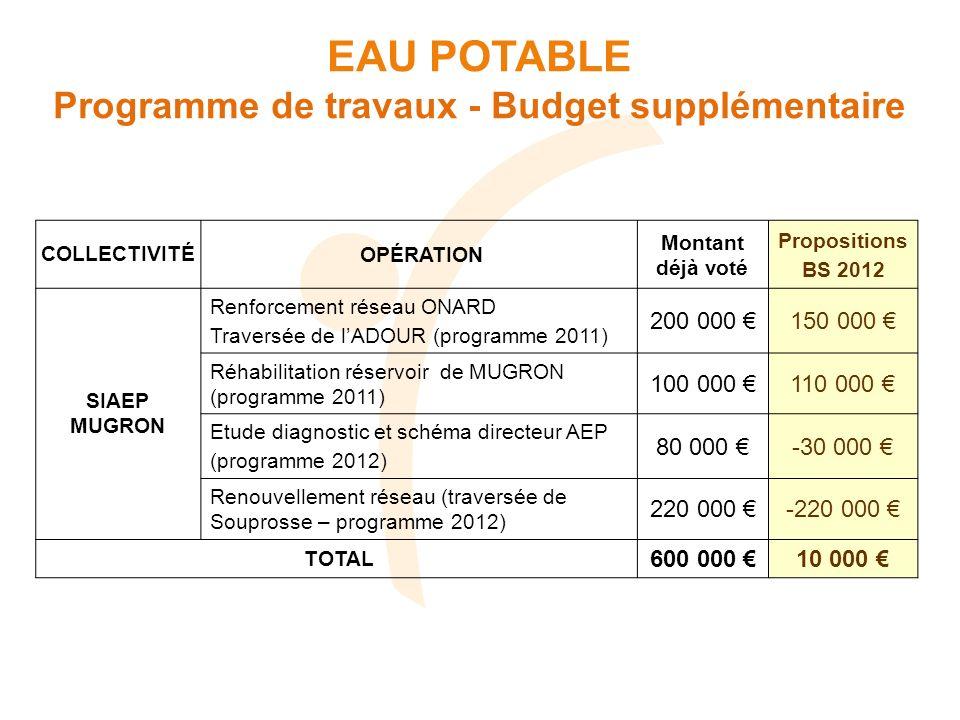 COLLECTIVITÉOPÉRATION Montant déjà voté Propositions BS 2012 SIAEP MUGRON Renforcement réseau ONARD Traversée de lADOUR (programme 2011) 200 000 150 0