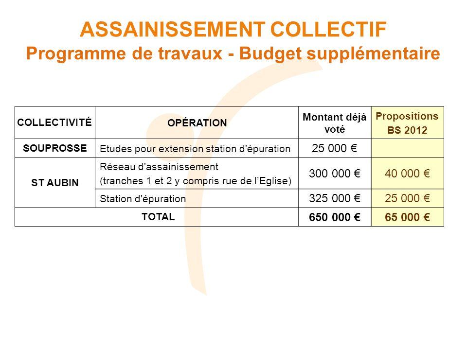 COLLECTIVITÉOPÉRATION Montant déjà voté Propositions BS 2012 SOUPROSSEEtudes pour extension station d'épuration 25 000 ST AUBIN Réseau d'assainissemen