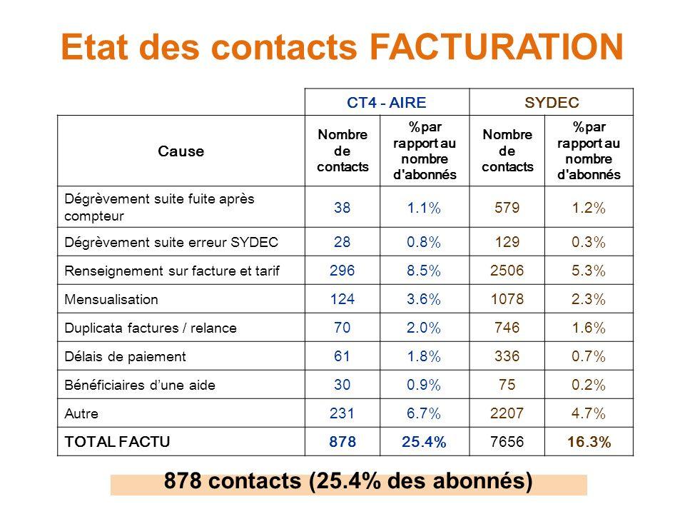 Etat des contacts FACTURATION CT4 - AIRESYDEC Cause Nombre de contacts %par rapport au nombre d abonnés Nombre de contacts %par rapport au nombre d abonnés Dégrèvement suite fuite après compteur 381.1%5791.2% Dégrèvement suite erreur SYDEC 280.8%1290.3% Renseignement sur facture et tarif 2968.5%25065.3% Mensualisation 1243.6%10782.3% Duplicata factures / relance 702.0%7461.6% Délais de paiement 611.8%3360.7% Bénéficiaires dune aide 300.9%750.2% Autre 2316.7%22074.7% TOTAL FACTU87825.4%765616.3% 878 contacts (25.4% des abonnés)