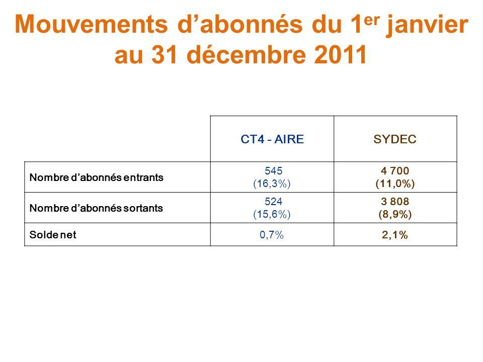 Mouvements dabonnés du 1 er janvier au 31 décembre 2011 CT4 - AIRESYDEC Nombre dabonnés entrants 545 (16,3%) 4 700 (11,0%) Nombre dabonnés sortants 524 (15,6%) 3 808 (8,9%) Solde net0,7%2,1%