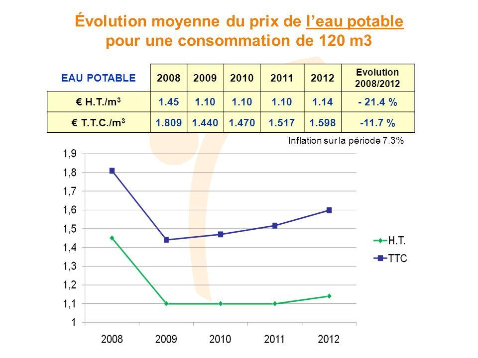 EAU POTABLE20082009201020112012 Evolution 2008/2012 H.T./m 3 1.451.10 1.14- 21.4 % T.T.C./m 3 1.8091.4401.4701.5171.598-11.7 % Évolution moyenne du prix de leau potable pour une consommation de 120 m3 Inflation sur la période 7.3%