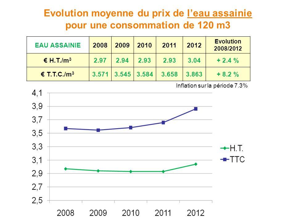 Evolution moyenne du prix de leau assainie pour une consommation de 120 m3 EAU ASSAINIE20082009201020112012 Evolution 2008/2012 H.T./m 3 2.972.942.93 3.04+ 2.4 % T.T.C./m 3 3.5713.5453.5843.6583.863+ 8.2 % Inflation sur la période 7.3%