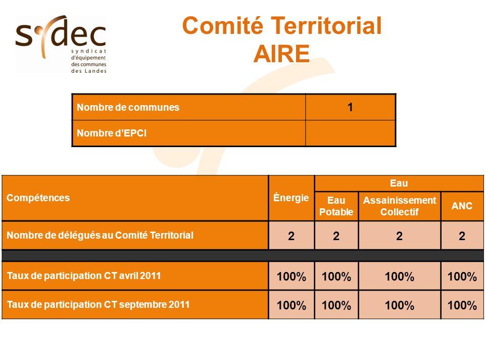 Etat des contacts ASST CT4 – AIRESYDEC Cause Nombre de contacts %par rapport au nombre d abonnés Nombre de contacts %par rapport au nombre d abonnés Bouchage réseau EU* 1735.5%5031.5% Contrôle branchement 301.0%5941.8% Problème d odeur* 100.3%610.2% Problème débordement réseau EU* 160.5%630.2% Problème lié à des travaux ou de mise en service* 120.4%370.1% Problème pollution* 0-40% Réclamations suite travaux* 0-260.1% Demande dindemnisation* 0-40% Renseignements divers 120.4%1760.5% TOTAL ASST2538.1%14684.4% 253 contacts (8.1% des abonnés) dont : - 211 réclamations (*) : 6.7% des abonnés - 42 demandes de renseignements : 1.4% des abonnés