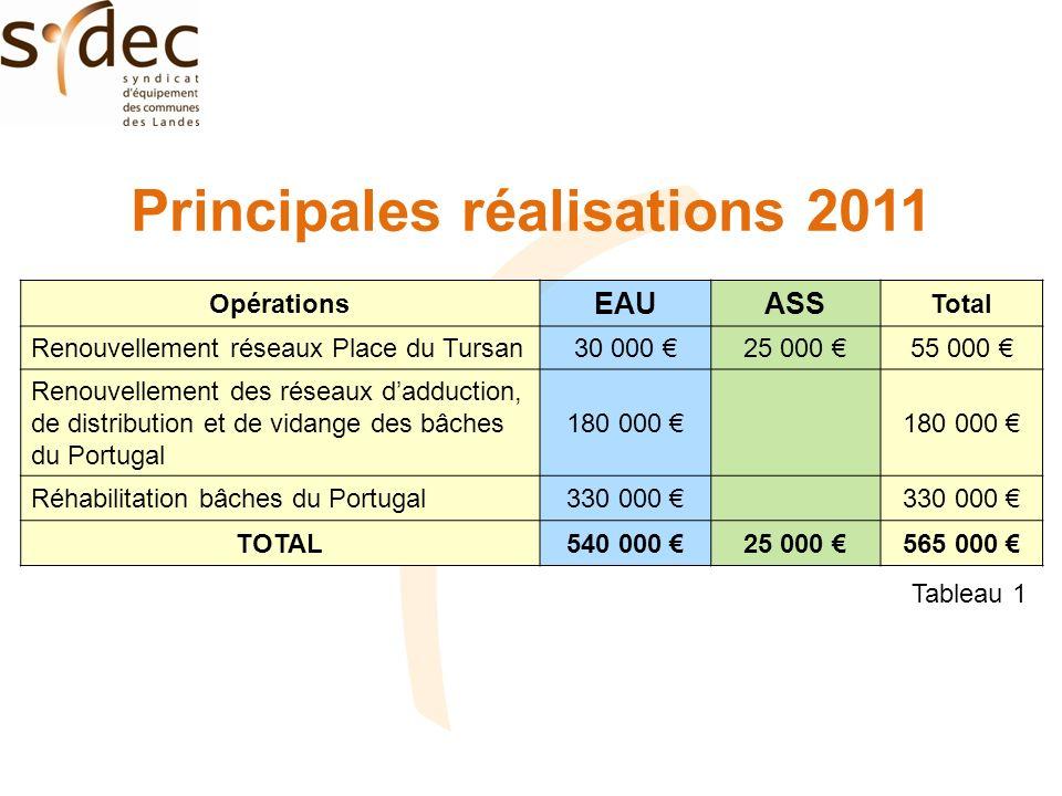 Principales réalisations 2011 Opérations EAUASS Total Renouvellement réseaux Place du Tursan30 000 25 000 55 000 Renouvellement des réseaux dadduction, de distribution et de vidange des bâches du Portugal 180 000 Réhabilitation bâches du Portugal330 000 TOTAL540 000 25 000 565 000 Tableau 1