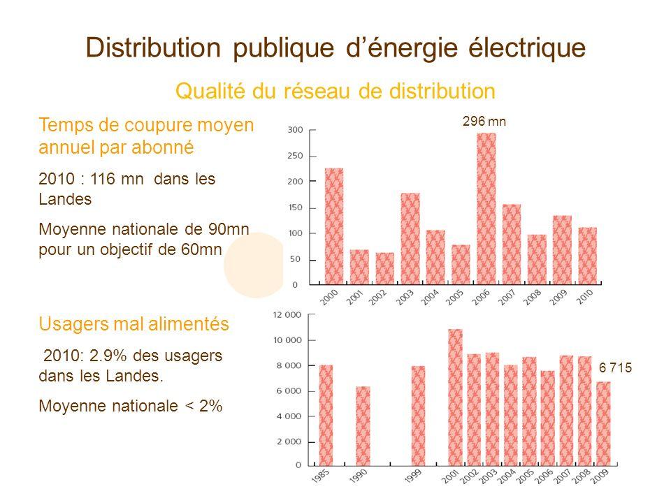 Distribution publique dénergie électrique Qualité du réseau de distribution Temps de coupure moyen annuel par abonné 2010 : 116 mn dans les Landes Moy