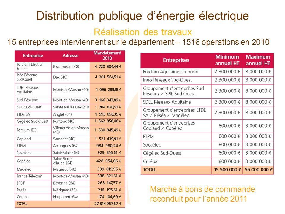 Distribution publique dénergie électrique Réalisation des travaux 15 entreprises interviennent sur le département – 1516 opérations en 2010 Marché à b