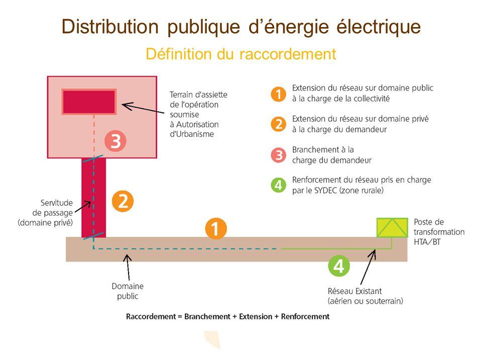 Distribution publique dénergie électrique Définition du raccordement