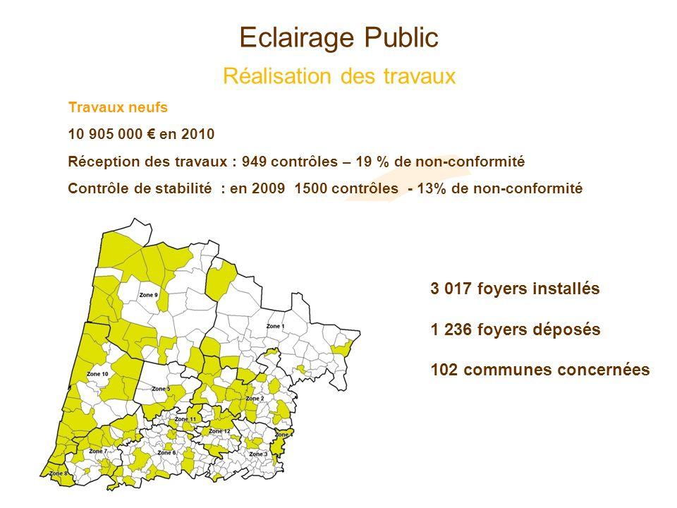 Eclairage Public Réalisation des travaux Travaux neufs 10 905 000 en 2010 Réception des travaux : 949 contrôles – 19 % de non-conformité Contrôle de s