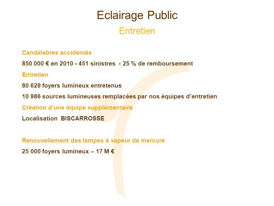Eclairage Public Entretien Candélabres accidentés 850 000 en 2010 - 451 sinistres - 25 % de remboursement Entretien 80 629 foyers lumineux entretenus