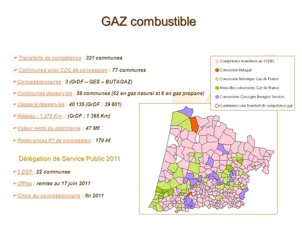 GAZ combustible Usagers desservies : 40 135 (GrDF : 39 801) Réseau : 1 370 Km : (GrDF : 1 365 Km) Valeur nette du patrimoine : 47 M Redevances R1 de c