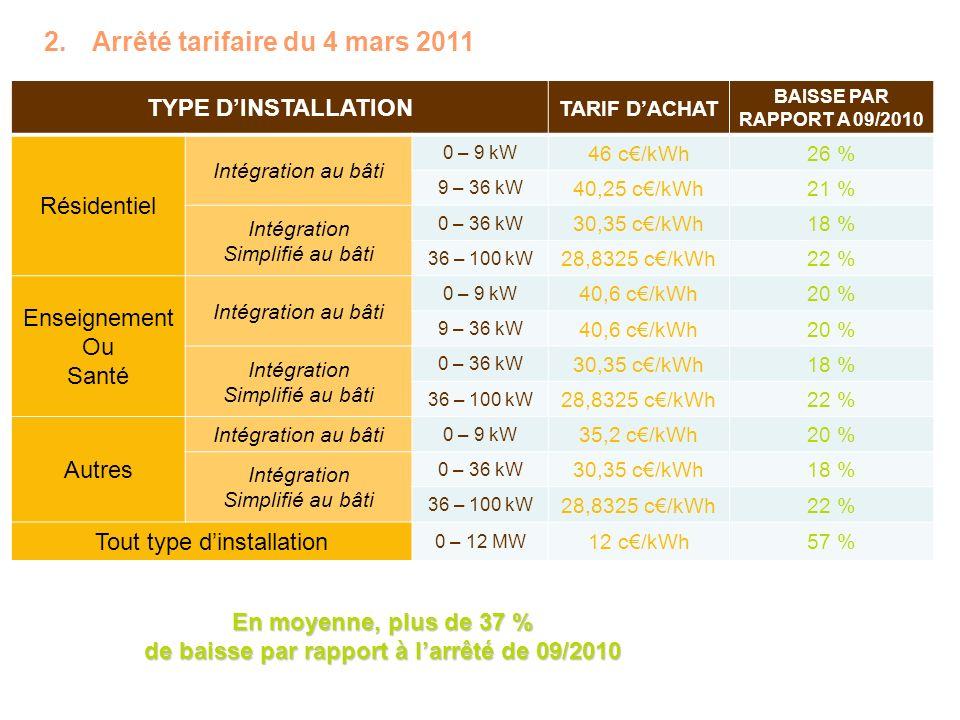 2.Arrêté tarifaire du 4 mars 2011 TYPE DINSTALLATION TARIF DACHAT BAISSE PAR RAPPORT A 09/2010 Résidentiel Intégration au bâti 0 – 9 kW 46 c/kWh26 % 9